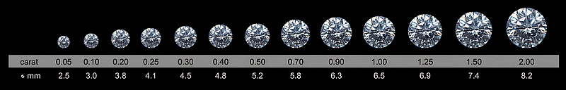 4c Hodnoceni Kvality A Certifikace Diamantu Snubni Prsteny Web